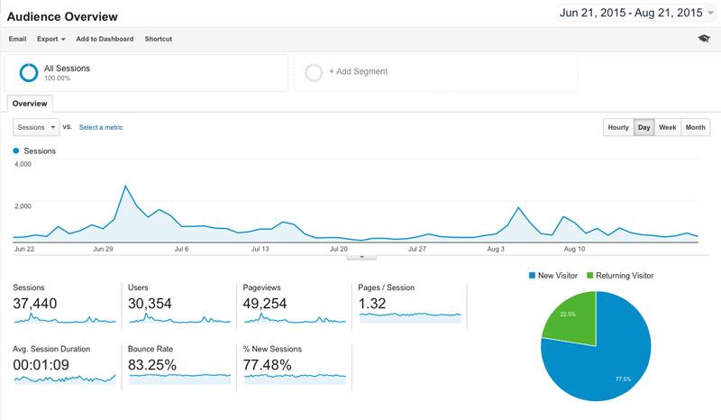 June-21-Aug-21-Google-Analytics-800